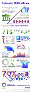 COBOL Infographic