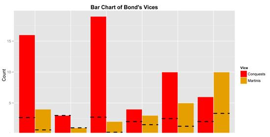 007 graph