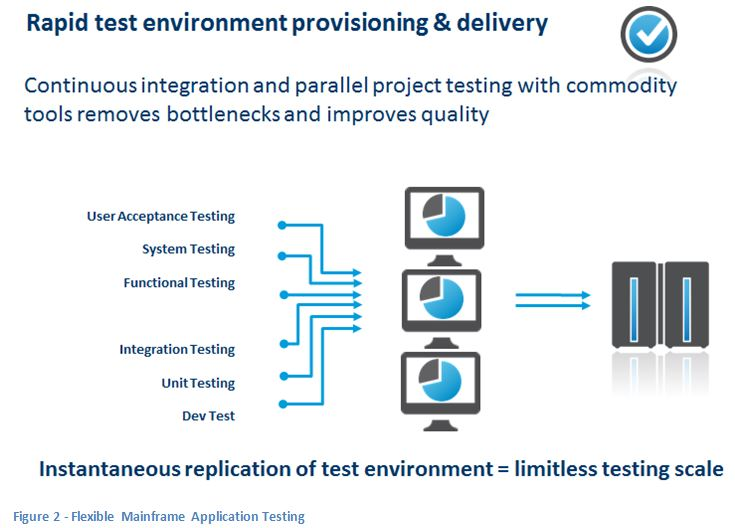 Complete the picture – enable Mainframe Testing for DevOps ...
