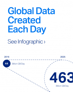 global data created each day, infographic