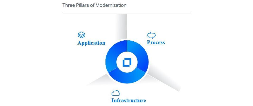 3-pillars-micro-focus-amc