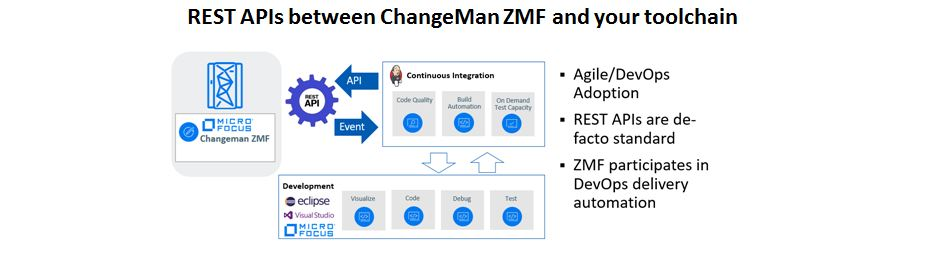 changeman-zmf-rest-api