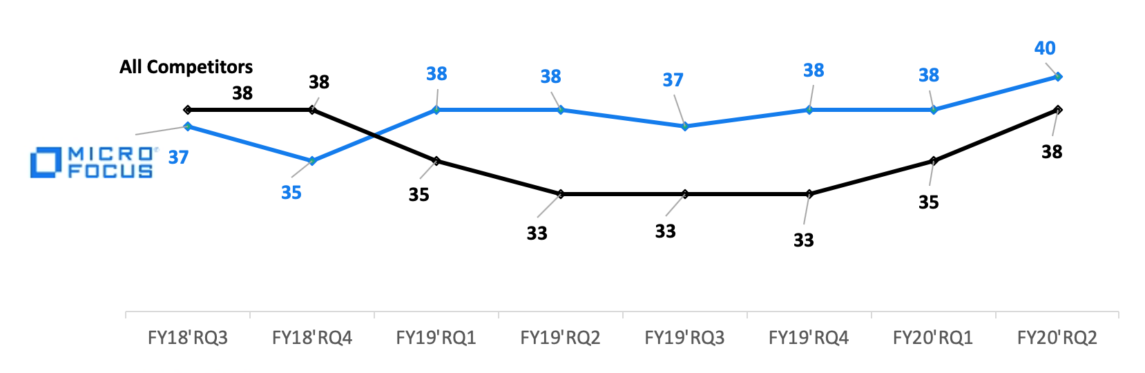micro-focus-NPS-results