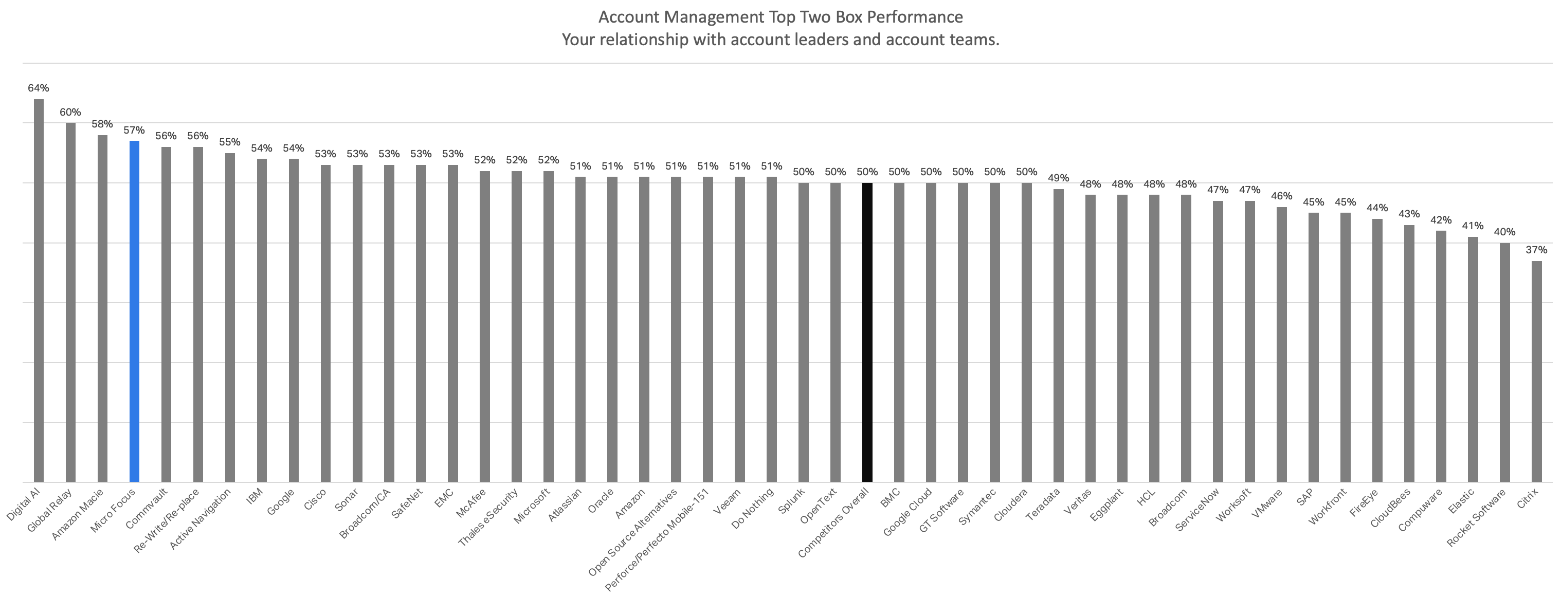 Micro Focus Account Management Performance Against the Competition
