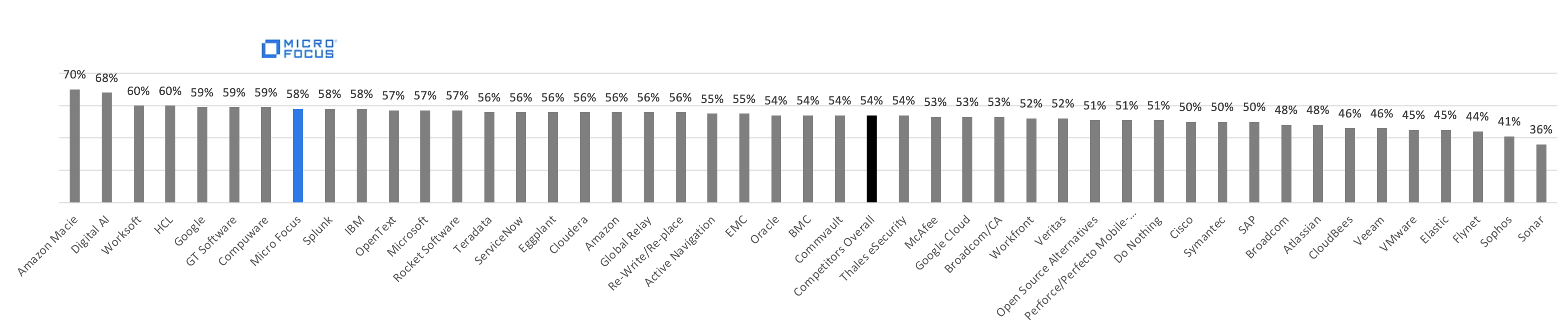 Ranking analysis for customers across the whole software landscape