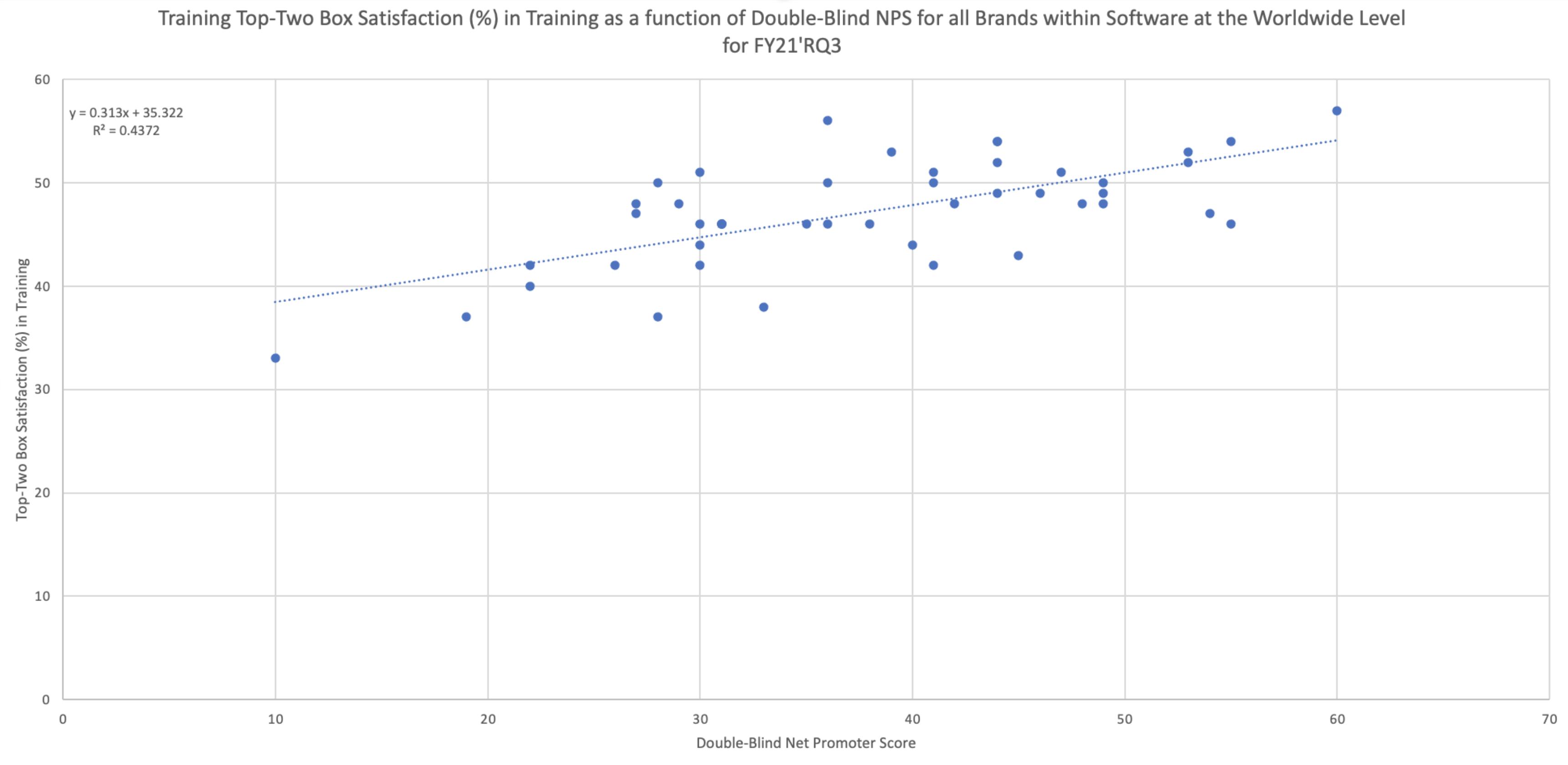 Micro Focus Training Satisfaction